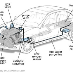 Emissions System